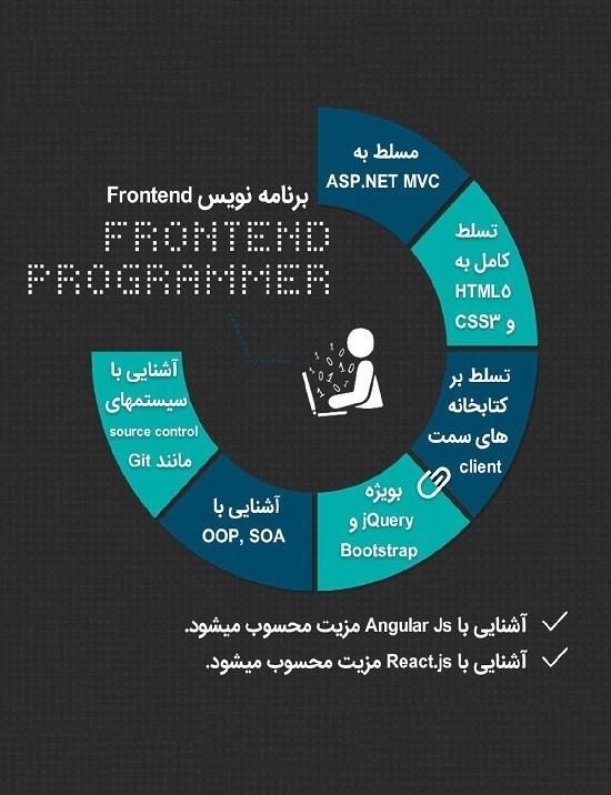 برنامه نویس Frontend